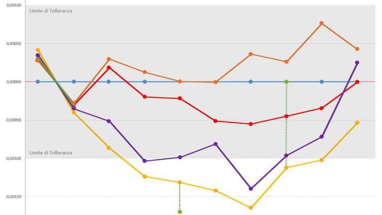 Grafico degli spostamenti in quota