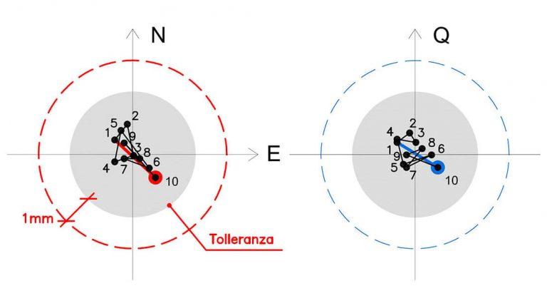 Grafico degli spostamenti nelle tre dimensioni